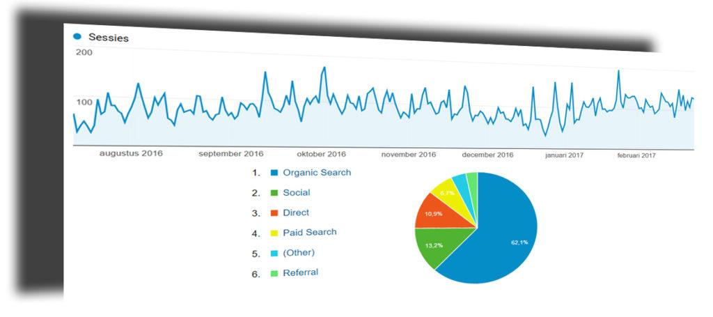 Google Analytics grafiek