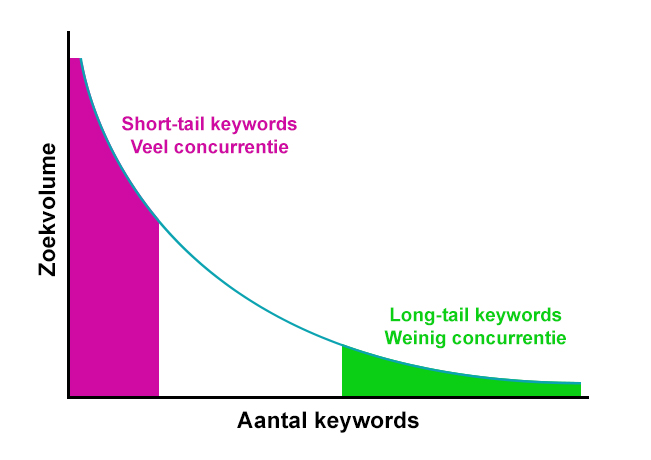 Long tail short tail keywords