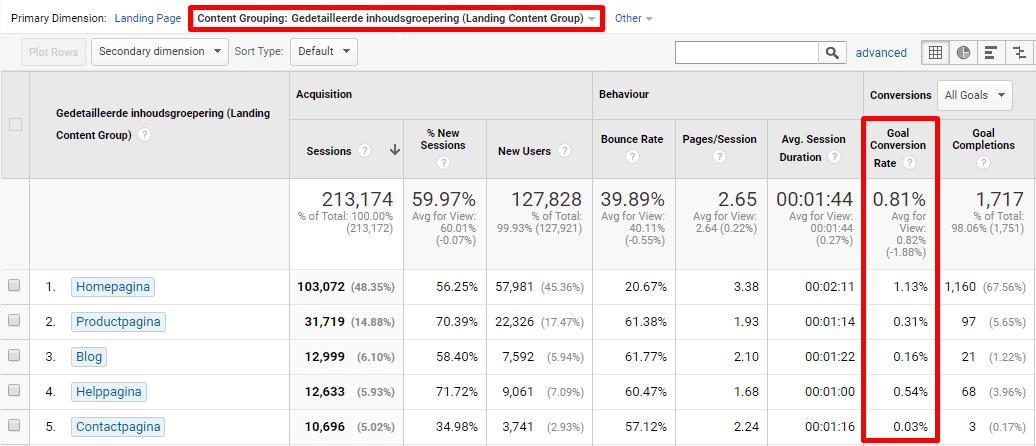Google Analytics inhoudsgroepering