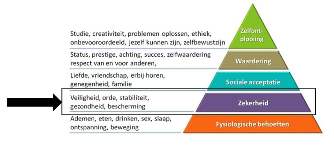 Behoeftepyramide Maslow