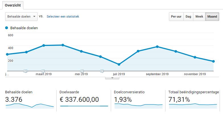 Google Analytics conversies overzicht
