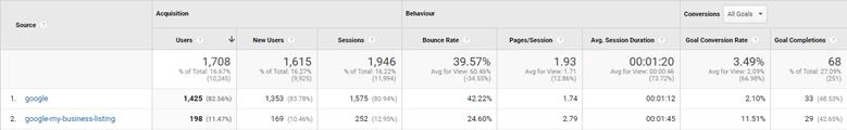 Google Mijn Bedrijf link taggen utm google analytics